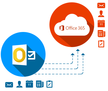 Move OLM to Office 365 Acount